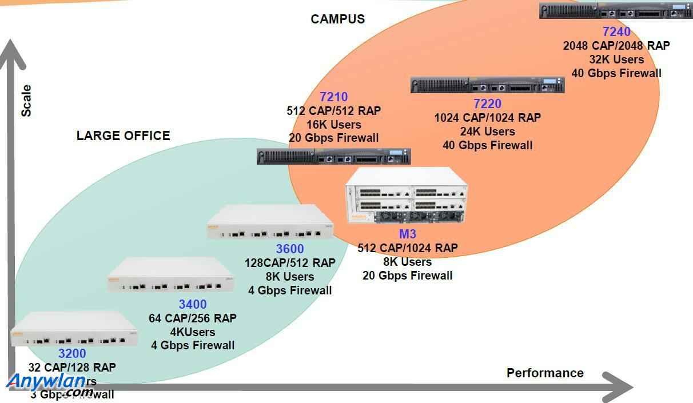 Aruba家用无线控制器无线AP+AC方案分析选择